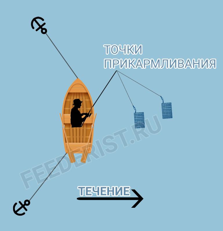 Расположение лодки, схема 2