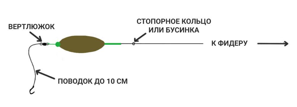 Кормушка метод, ловля на фидер (feeder method) и прикормки