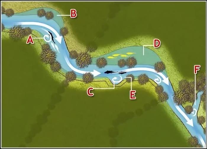Изучаем рельеф дна: как найти бровку или яму